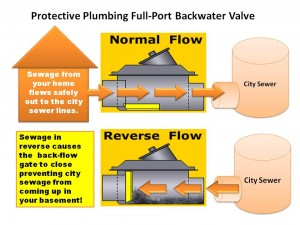 backwater-valve-page